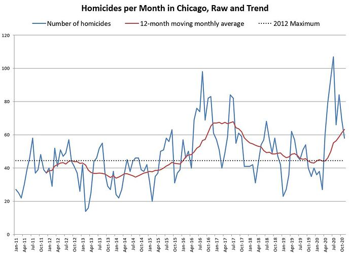 Chicago homicide 2011-Nov 2020 raw and trend